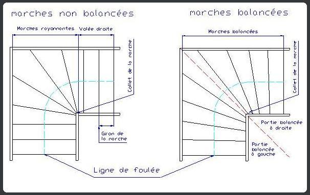 Balancement