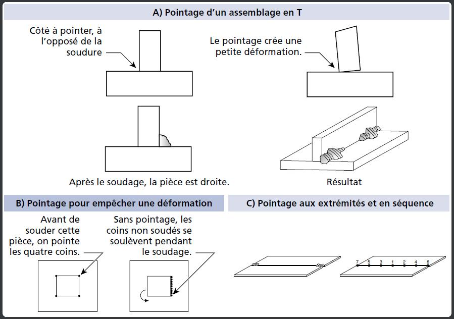 Pointage