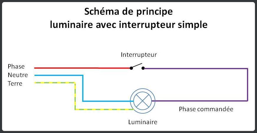 Schema inter simple