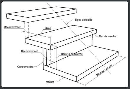 Terminologie escalier