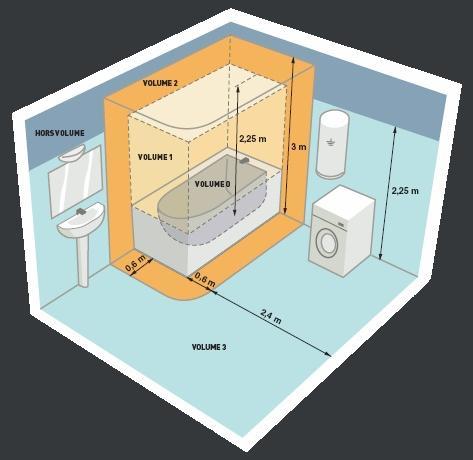 Volumes Salle de bains